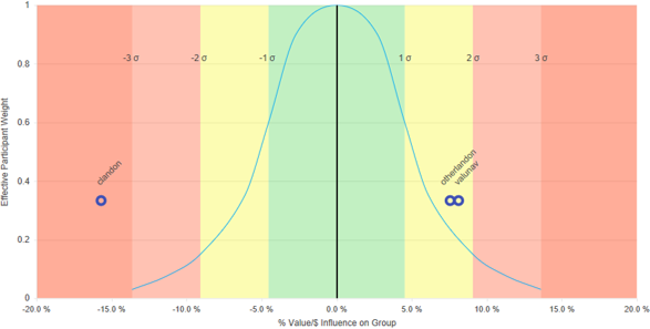 Participant Influence Normal Curve