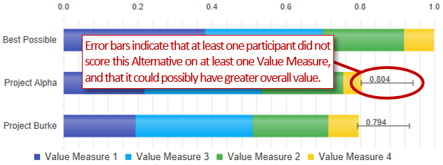 Alternative Value Analysis