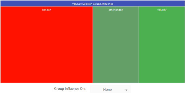 Participant Influence TreeMap